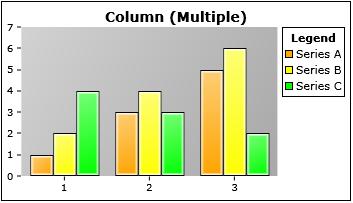Columns chart